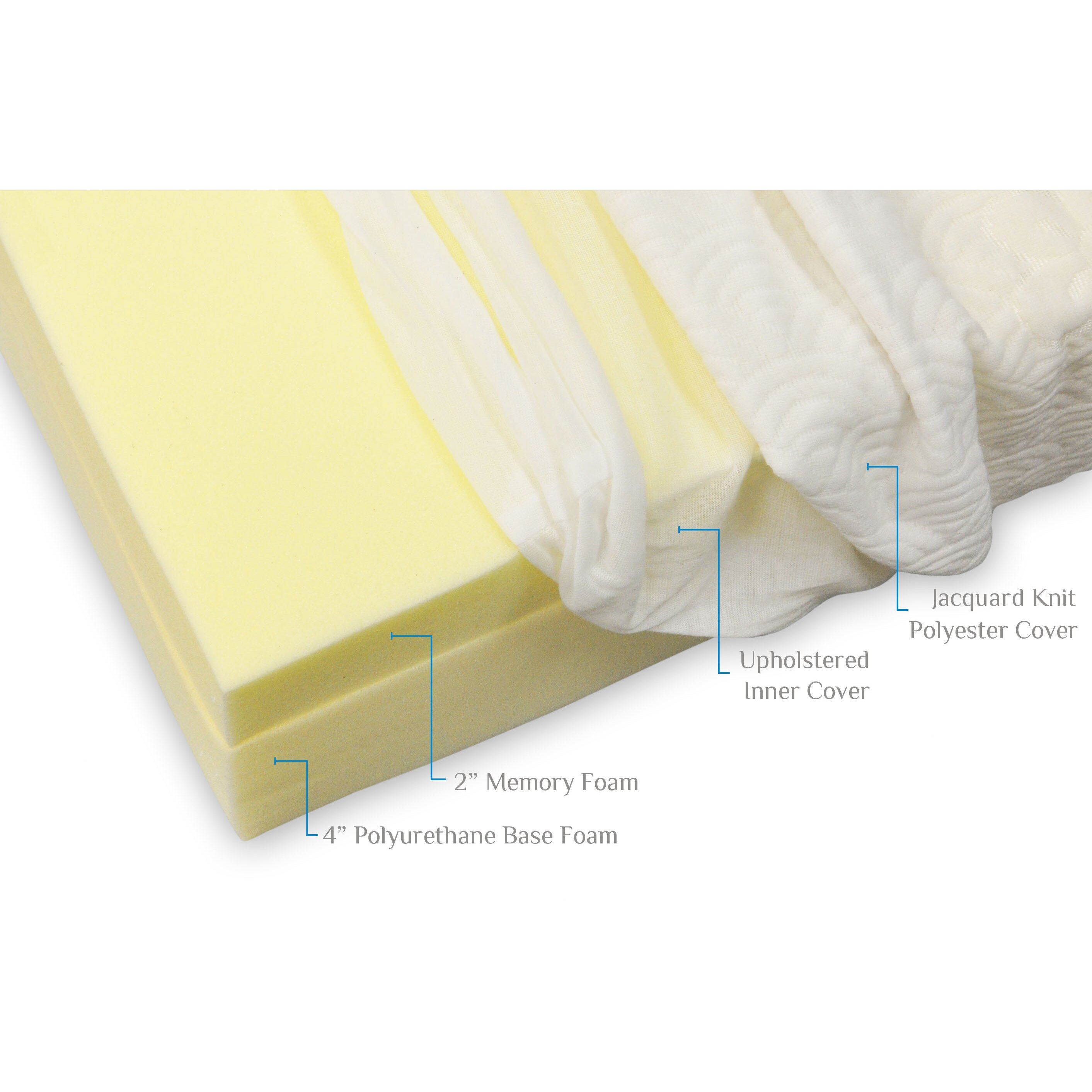 Pragma Bed 6 Memory Foam Mattress Reviews